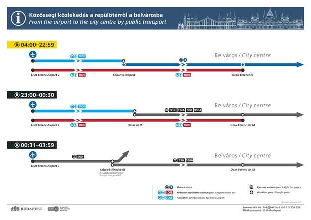 Zo kom je in Boedapest van de stad naar het vliegveld. Meer handige informatie nodig? Bezoek doeninboedapest.nl